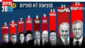 الليكود يربح مقعدا من حليفه اليميني في النتائج النهائية لانتخابات الكنيست الإسرائيلي