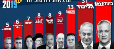غانتس يهزم نتنياهو بالنتائج النهائية لانتخابات الكنيست